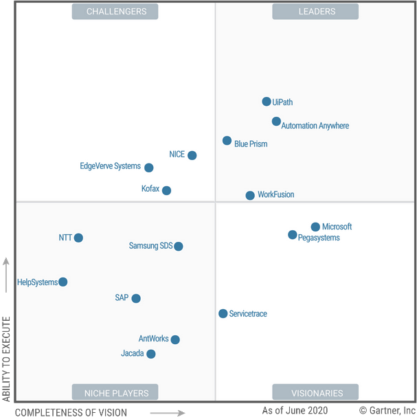2020 Gartner Magic Quadrant for Robotic Process Automation Software